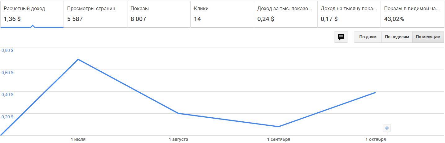 Доход с AdSense за 5 месяцев работы блога