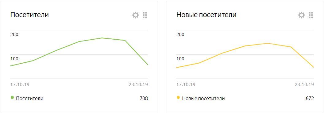 Статистика посещений блога через 5 месяцев после создания