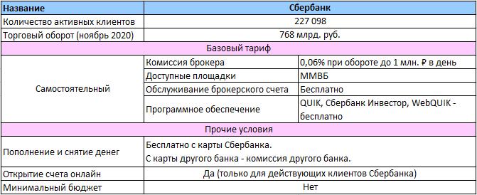 Лучшие брокеры 2021: Рейтинг брокеров в России